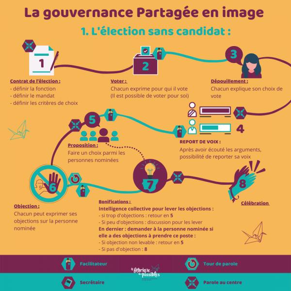 https://www.linkedin.com/posts/la-fabrique-des-possibles-montpellier_avenir-gouvernance-activity-6805791449880252416-kSHu